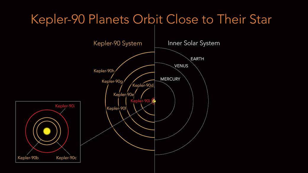 די פּלאַנעט־סיסטעם אַרום דעם שטערן Kepler-90